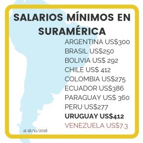 Salarios Mínimos en Suramérica